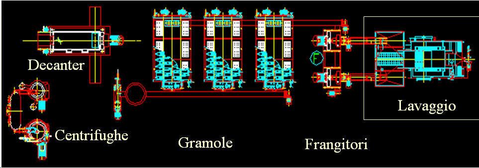 Schema 2 frantoio moderno