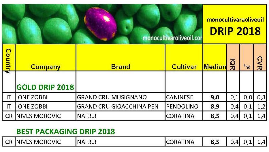 Calc 2018 - DRIP