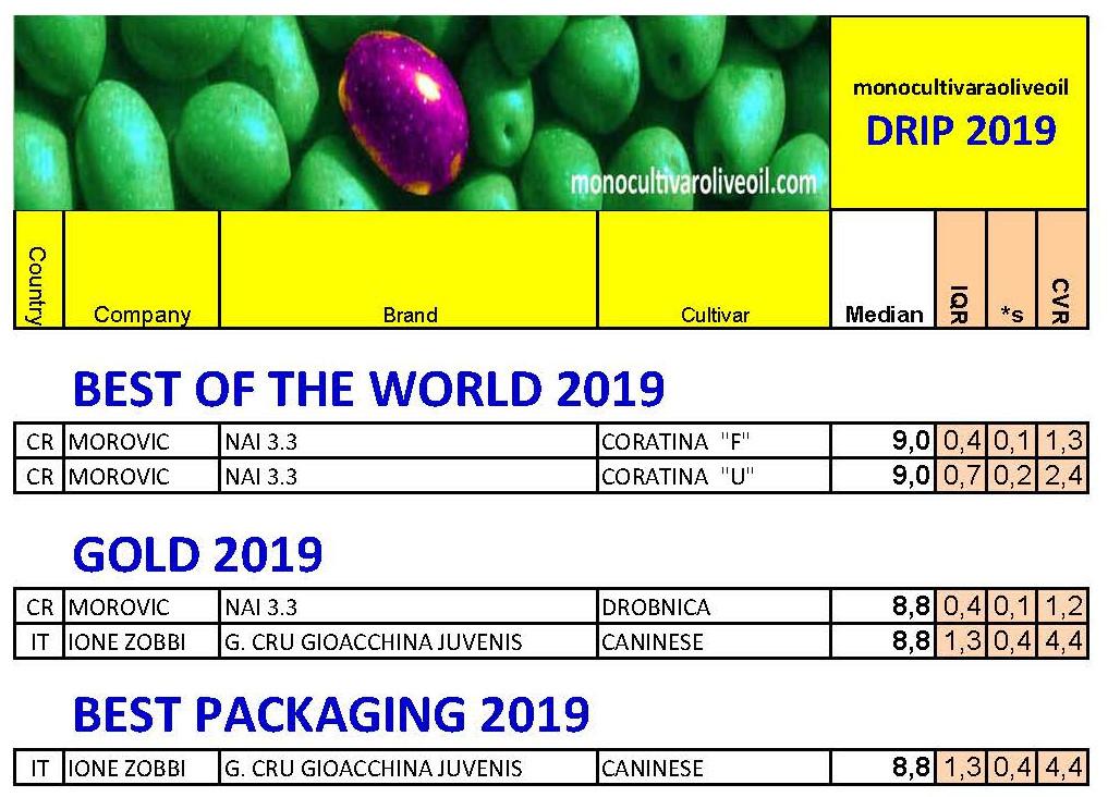 Calc DRIP 2019 - PUBBLICATI