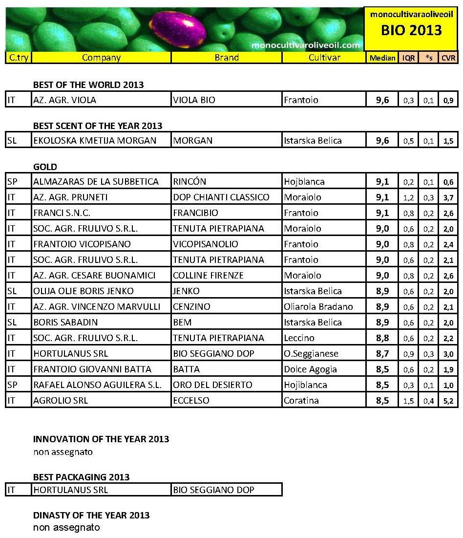 WINNERS 2013 BIO