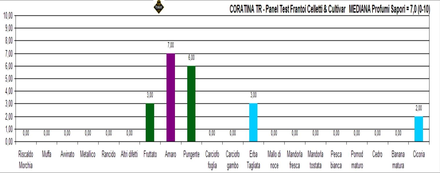 coratina tr rifa jpg