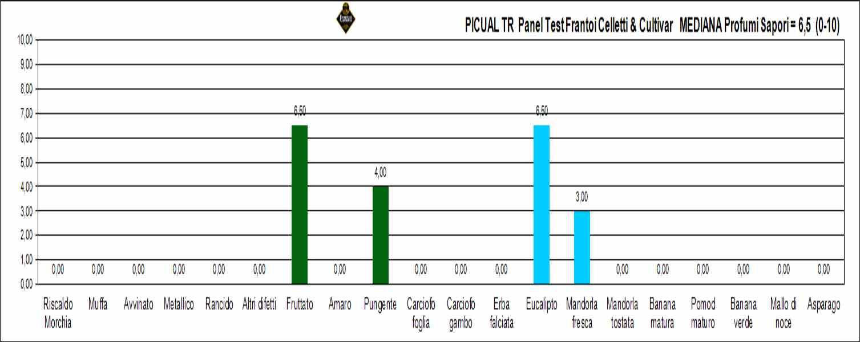 picual tr rif