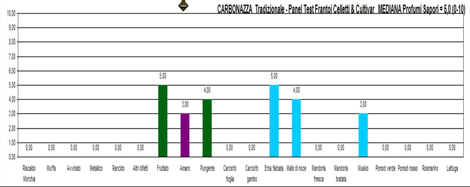 Carbonazza tr