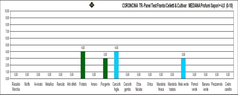 coroncina tr
