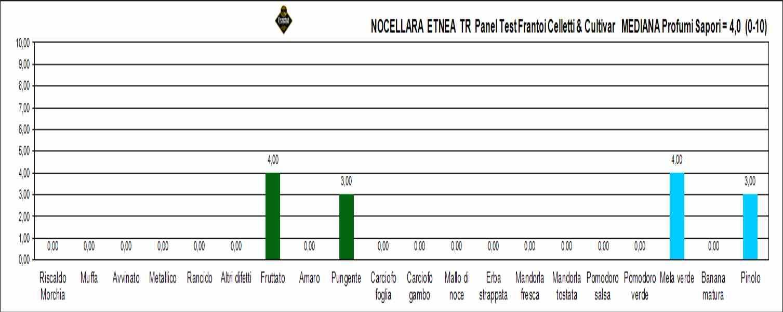 nocellara etnea tr rif