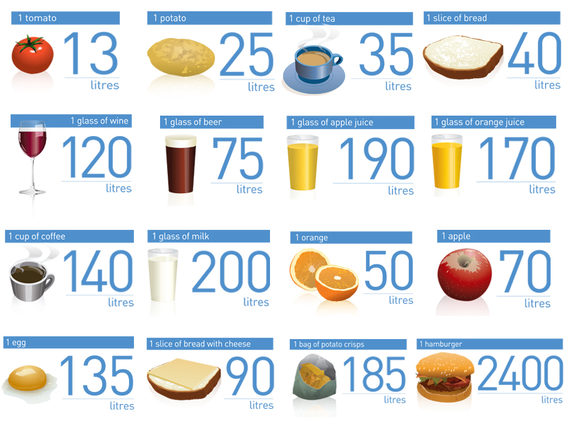 water_footprint_food